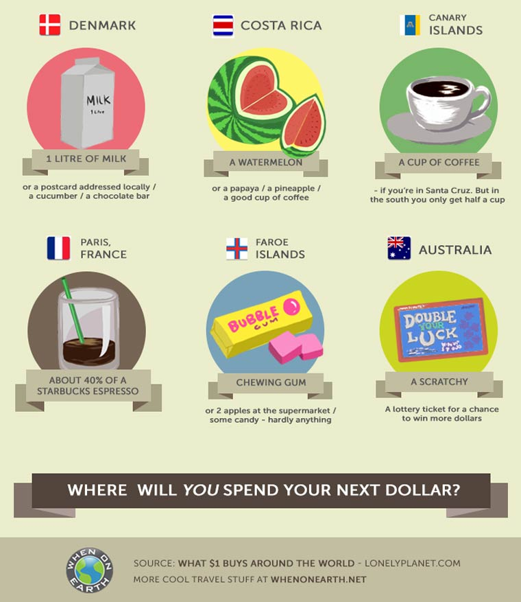 What can you buy with a single dollar in the different countries of the world?