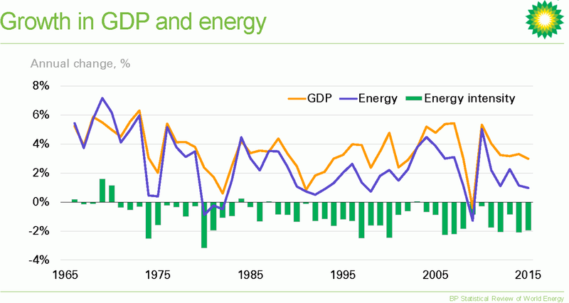 Презентация к BP statistical review of world energy 2016