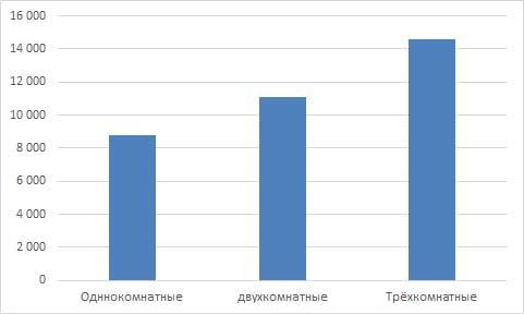 Арендные ставки на жильё в Кирове за апрель 2016 года