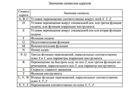Значение символов адресов в УП