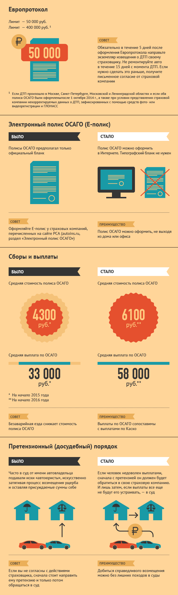Инфографика изменений в сфере автомобильного страхования