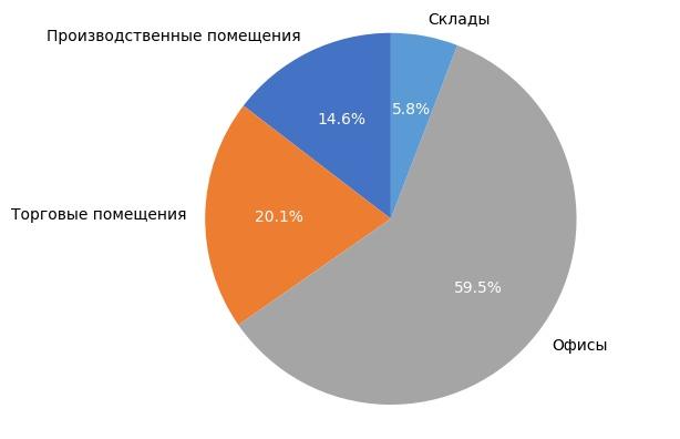 Выборка объектов коммерческой недвижимости в Кирове в июне 2017 года.