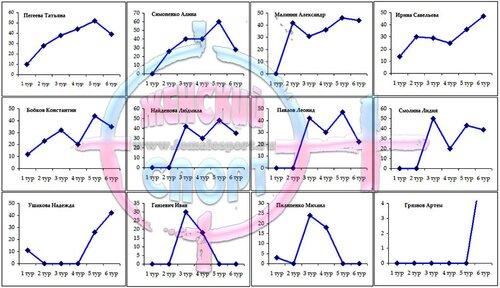 Динамика набора баллов участниками Конкурса Прогнозистов