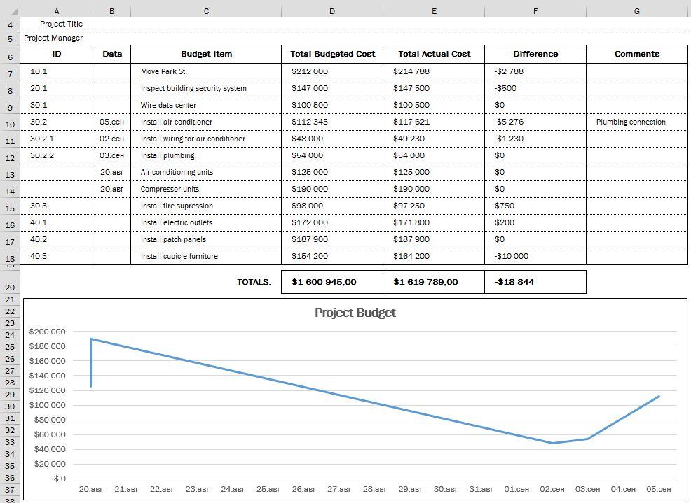 Рис. 8.23. Линейный график бюджета проекта Grant St. Move