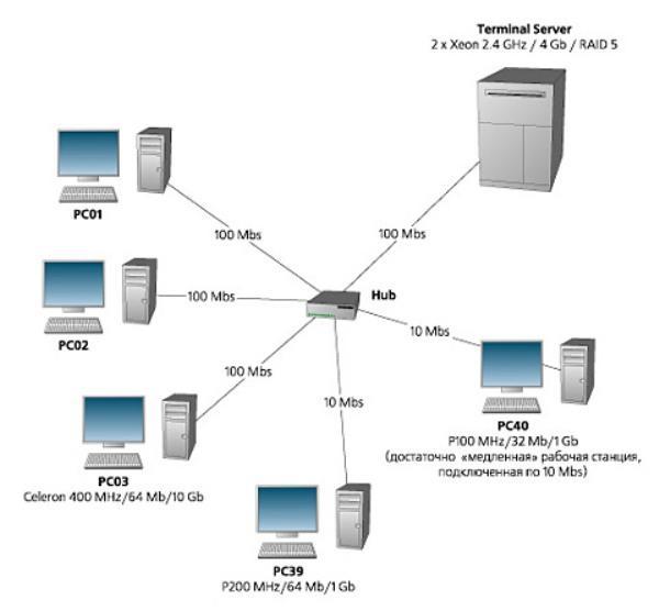 Локальная сеть своими руками 2 компьютера