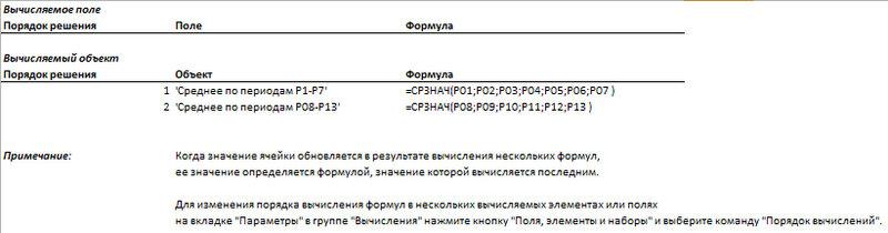 Рис. 5.35. Команда Вывести формулы позволяет легко и быстро документировать выполняемые в сводной таблице вычисления