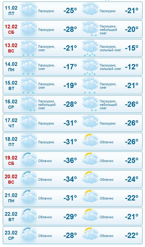 Погода в оленьке на неделю