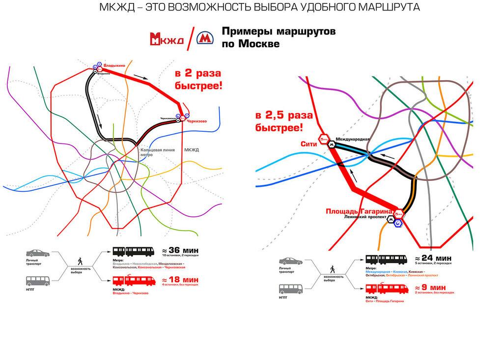 МКЖД выполняет также функции своеобразной хорды, в 2-2,5 раза сокращая время в пути между радиусами метро