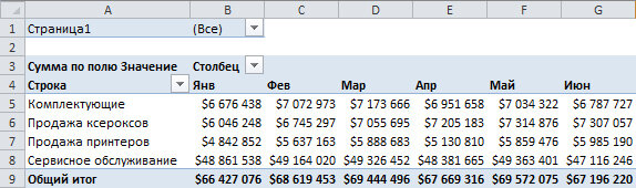 Рис. 7.11. Элементы данных в поле Столбец интерпретируются как один объект. Замена функции количество поля Столбец на функцию сумм выполняется по отношению ко всем элементам поля