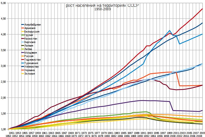 Рост населения на территориях СССР, 1950-2009
