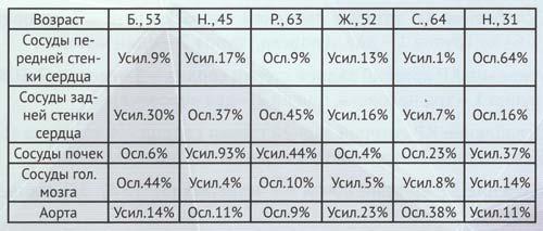 Исследование на приборе БИОСПЕКТ 21 компенсаторных реакций при применении комплекса «Протетион» № 1.