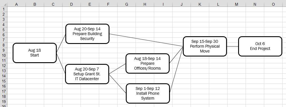 Рис. 3. Сетевая диаграмма