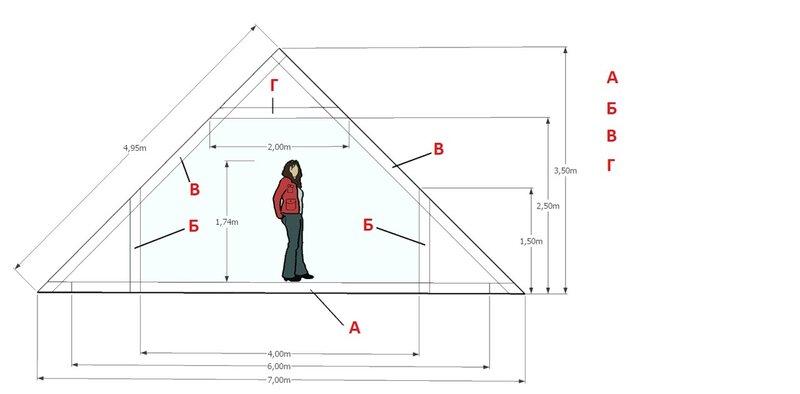 какая длина крыша для дома 12х12