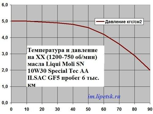 Температура и давление масла LM SN 10W30 GF5 6тыс.км пробега.jpg