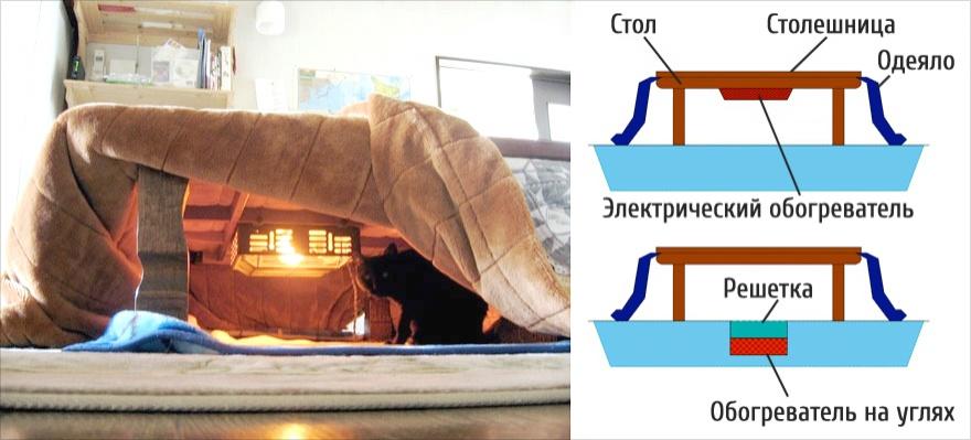 Стакой кроватью нестрашны любые холода