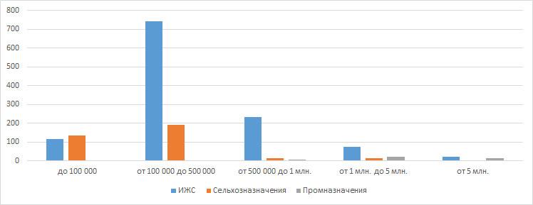 Распределение цен в категориях земельных участков