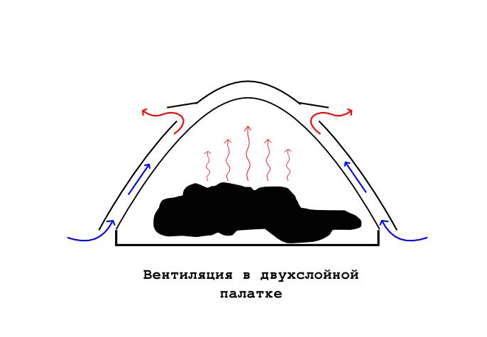 что делать, если конденсат в палатке