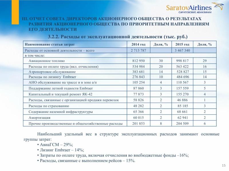 Саратовские авиалинии - годовой отчет 2015 года