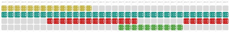 Bio-In Long Lasting – 70 дней. Схема употребления