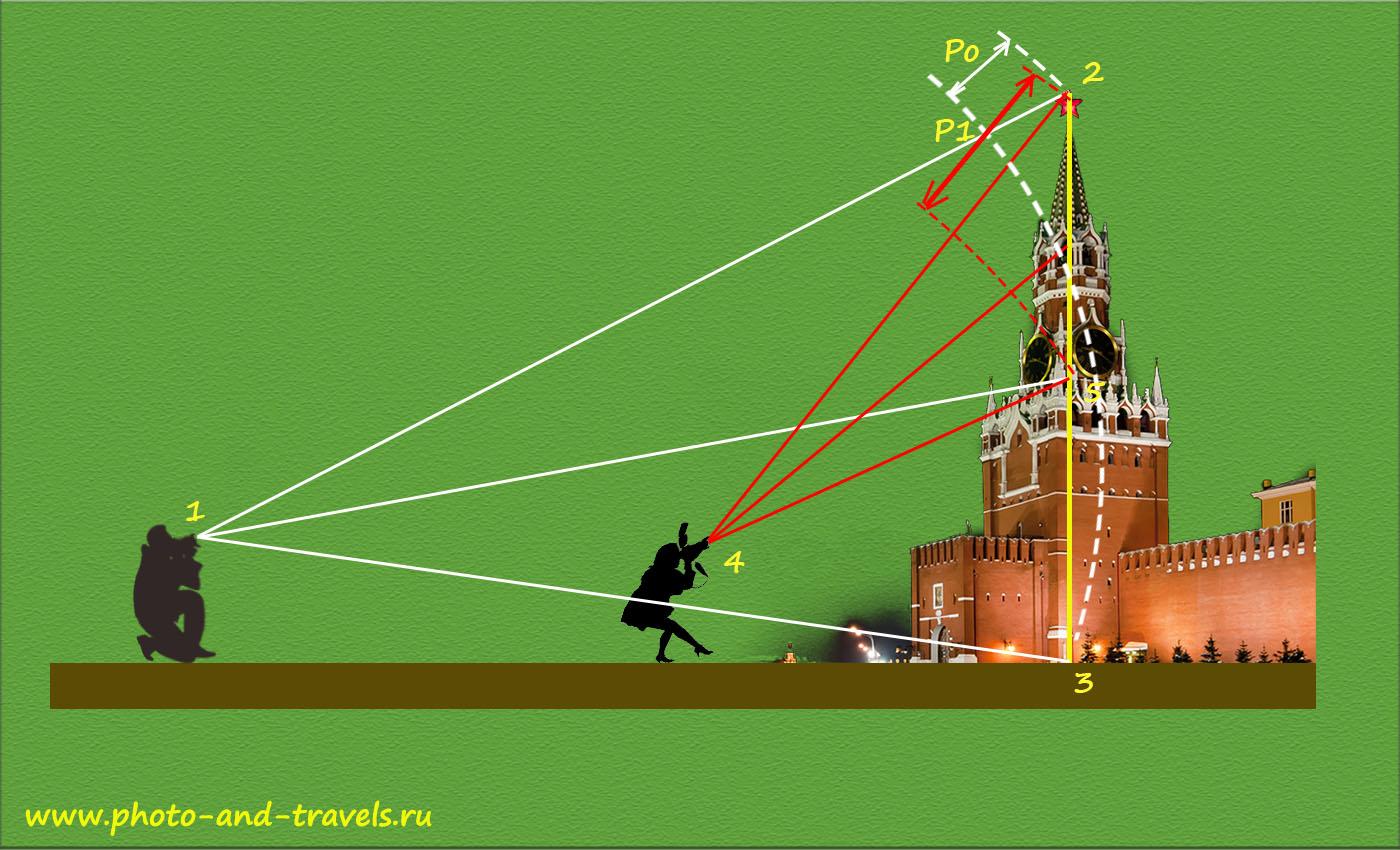 Рисунок 26. Схема образования геометрических искажений (дисторсии) при съемке издалека на телевик и вблизи на ширик.