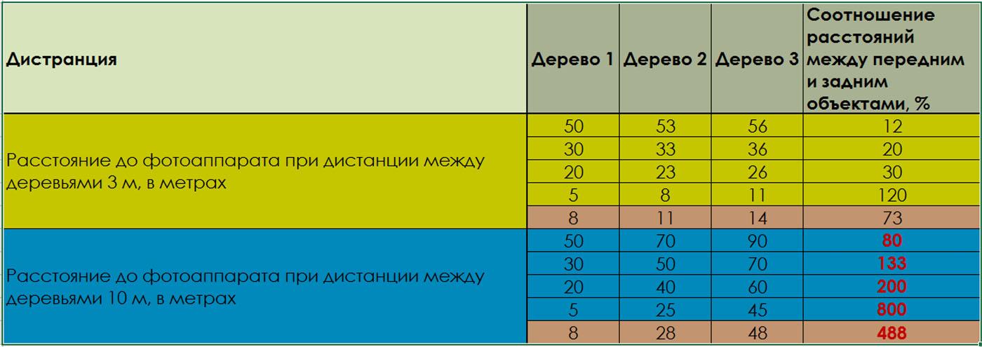Рисунок 25.Таблица с данными о соотношении расстояний на снимке в зависимости от дистанции между объектами в реальности и от расстояния от камеры до объекта съемки.