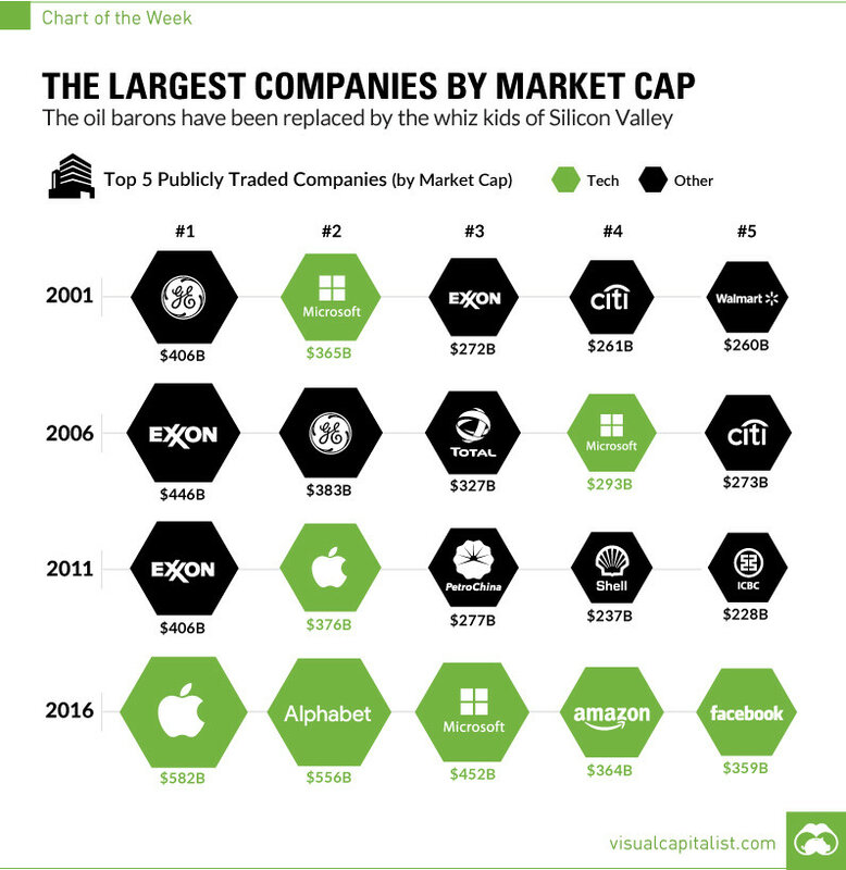visualcapitalist.com:  The Largest Companies by Market Cap Over 15 Years