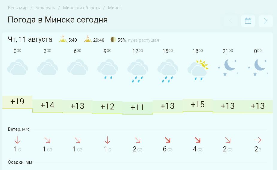 Прогноз погоды в Минске