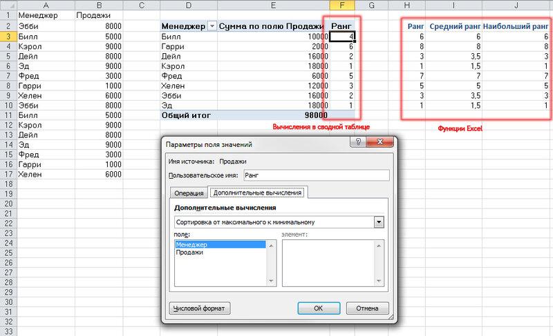 Рис. 3.39. В сводных таблицах Excel 2010 появился новый способ обработки привязок