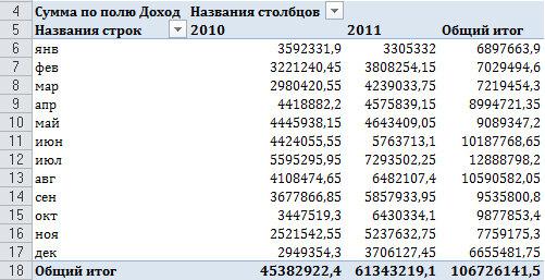 Рис. 4.4. Эта таблица имеет поле дат, сгруппированных по месяцам и годам