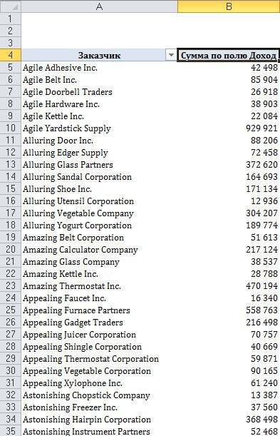 Рис. 4.33. В полном отчете упоминается слишком много клиентов, в результате чего затрудняется ознакомление со всеми записями