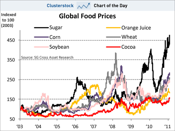 why did global food prices rise