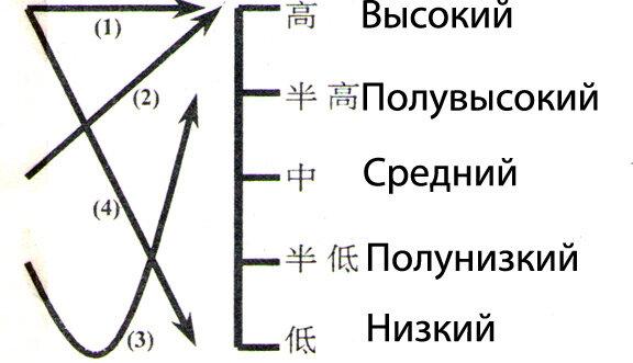 изучение китайского языка бесплатно - фото 3