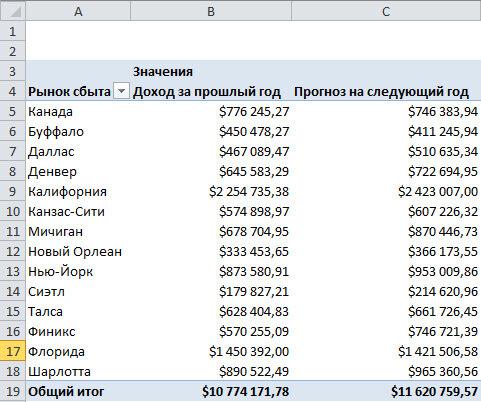 Рис. 5.13. Исходная сводная таблица довольно проста, однако она обеспечивает данные для первого требования — вывести прогноз общего дохода от продаж по рынкам сбыта