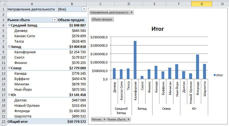 Рис. 6.4. На сводной диаграмме выводятся такие же данные, которые представлены в сводной таблице