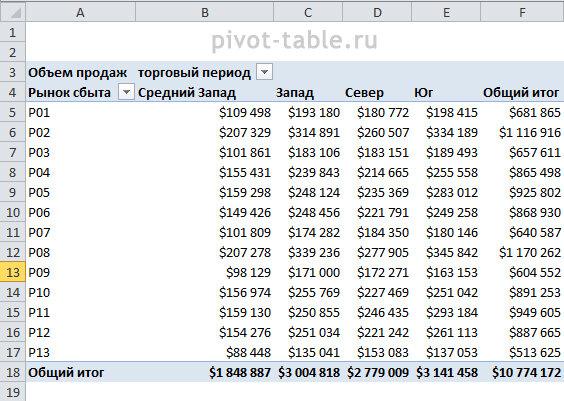 Рис. 6.7. Такой формат данных сводной таблицы делает ее менее удобной для анализа, но позволяет создать