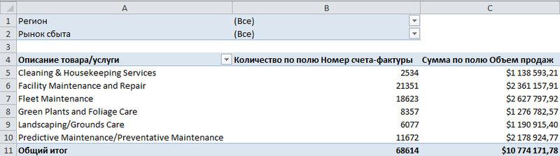 Рис 6.9. Сводная таблица отвечает всем непростым требованиям, выдвигаемым к источнику данных