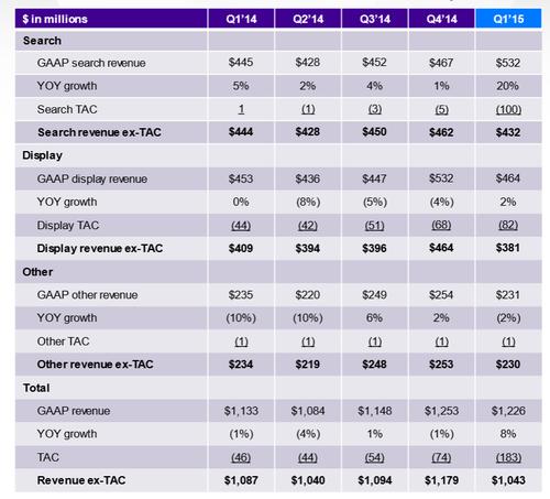 Yahoo-Q1-2015-earnings-report-revenue.png