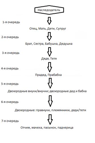 1. при наследовании по закону существует несколько очередей наследники каждой следующей очереди наследуют если нет...
