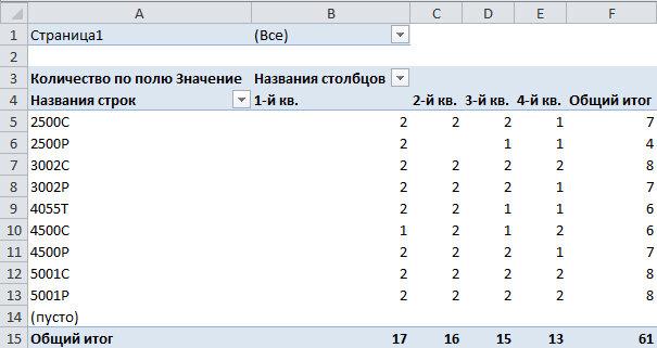 Рис. 7.16. После создания сводной таблицы вам потребуется изменить настройки поля Значение, чтобы вычислить среднее значение вместо подсчета количества элементов данных