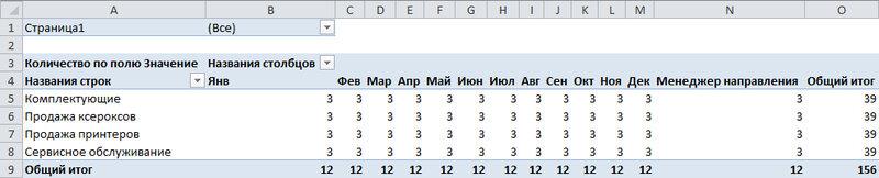 Рис. 7.10. Вы получили сводную таблицу, содержащую данные из трех источников