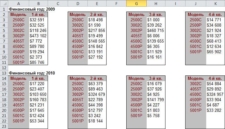 Рис. 7.13. Вам нужно проанализировать данные в этой таблице и быстро представить доход для каждой модели за два года