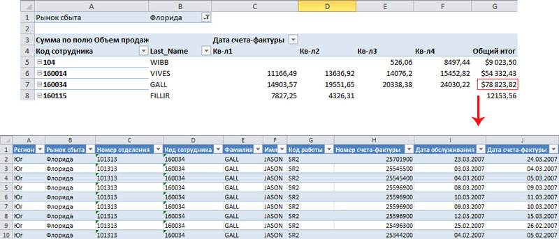 Рис. 7.23. Двойной щелчок на итоговом значении в области данных сводной таблицы приводит к выводу всех строк, принимающих участие в вычислении этого общего итога
