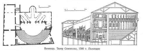 Театр Олимпико, Виченца , Италия, архитектор Андреа Палладио