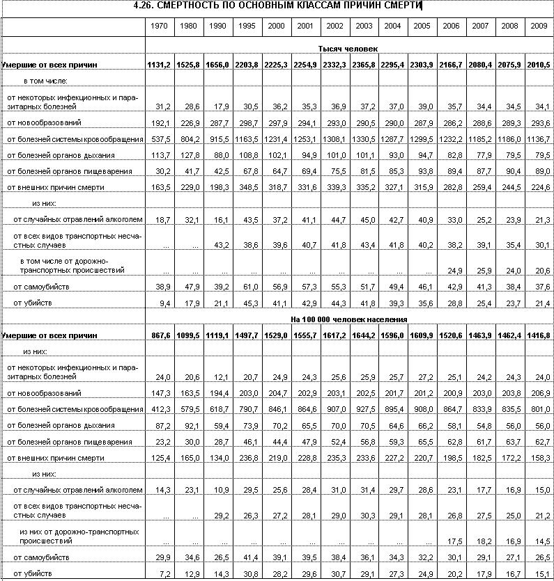Российская статистика по смертям и их причинам.