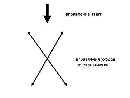 Схема уходов по реугольникам