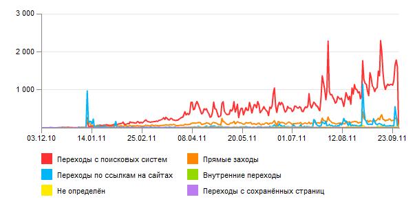 График источников трафика