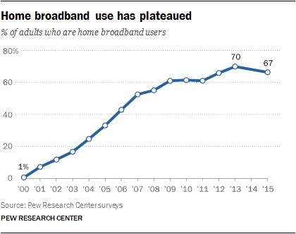 PI-2015-10-21_broadband2015-01.png