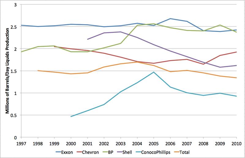 ConocoPhillips: результаты 2012 года