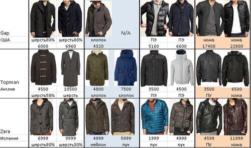 9738dd01a3589e2 Ниже представлена сводная таблица, отражающая среднюю цену по верхней одежде,  исключая кожу. H&M 2999. River Island 4000 широкий ассортимент. Uniqlo 4499
