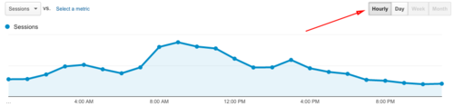 google-analytics-hourly-1442925136.png
